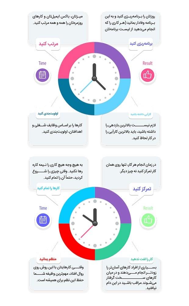 اینفوگرافیک راه های مدیریت زمان