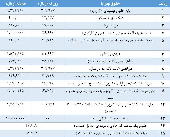 جدول حقوق و مزایای سال 1396