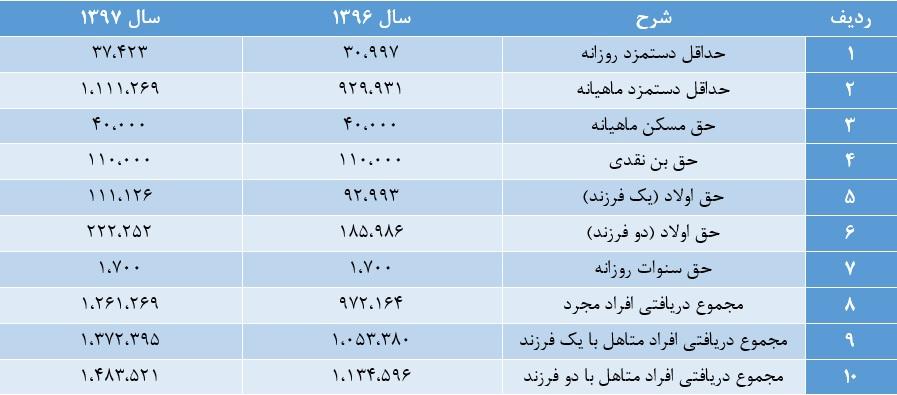 جدول پایه حقوق در سال 1397