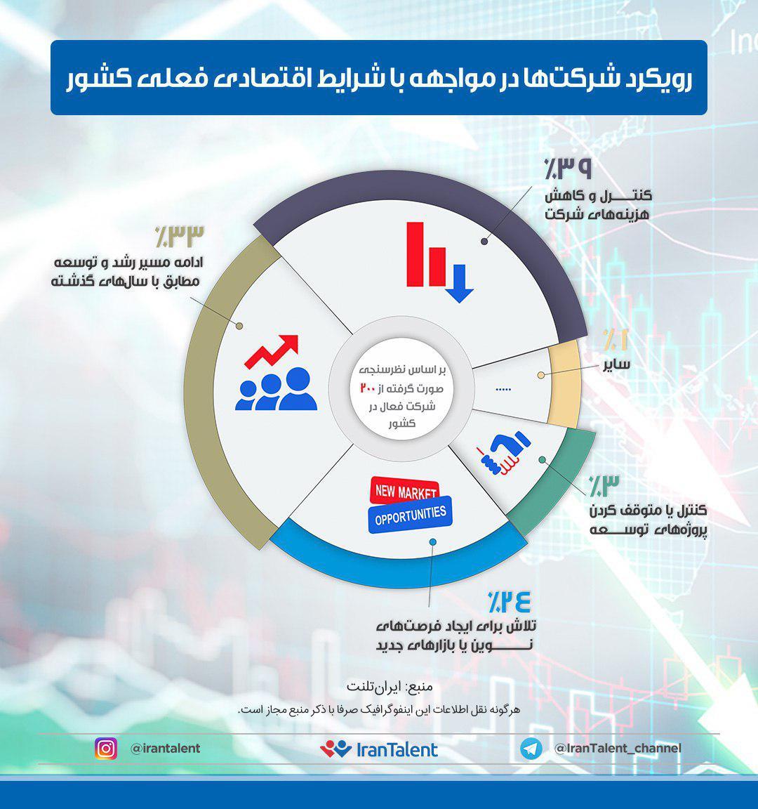 39 درصد از شرکتها رویکرد انقباضی در پیش گرفتهاند!