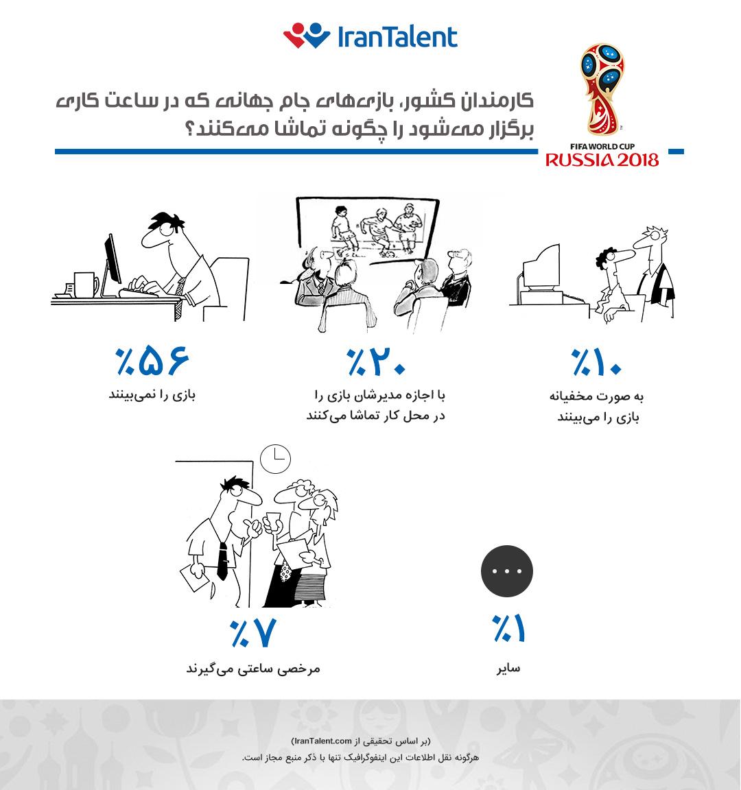 کارمندان کشور بازی های جام جهانی که در ساعت کاری برگزار میشود یا چگونه تماشا میکنند؟