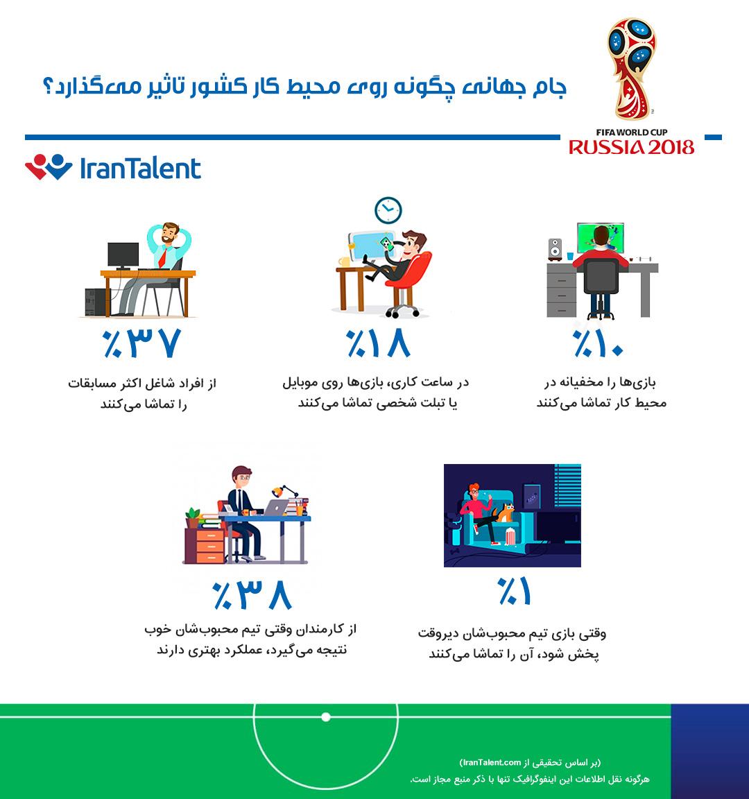 جام جهانی چگونه روی محیط کار تاثیر میگذارد؟
