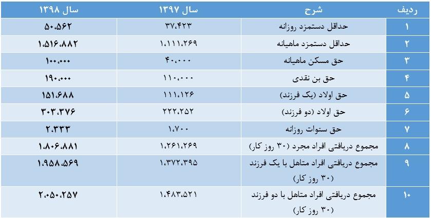 جدول پایه حقوق سال 98